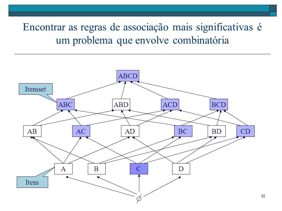 Encontrar as regras de associação mais significativas é um problema que envolve combinatória
