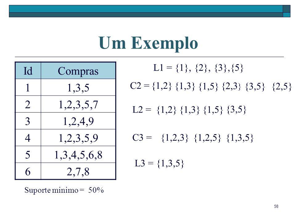 Um Exemplo L1 = {1}, {2}, {3},{5} Id. Compras. 1. 1,3,5. 2. 1,2,3,5,7. 3. 1,2,4,9. 4. 1,2,3,5,9.