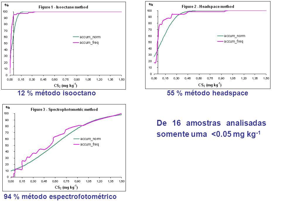 De 16 amostras analisadas somente uma <0.05 mg kg-1