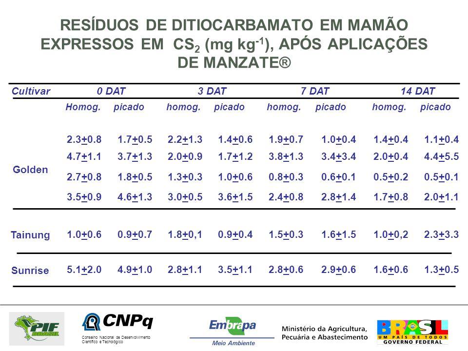 RESÍDUOS DE DITIOCARBAMATO EM MAMÃO EXPRESSOS EM CS2 (mg kg-1), APÓS APLICAÇÕES DE MANZATE®