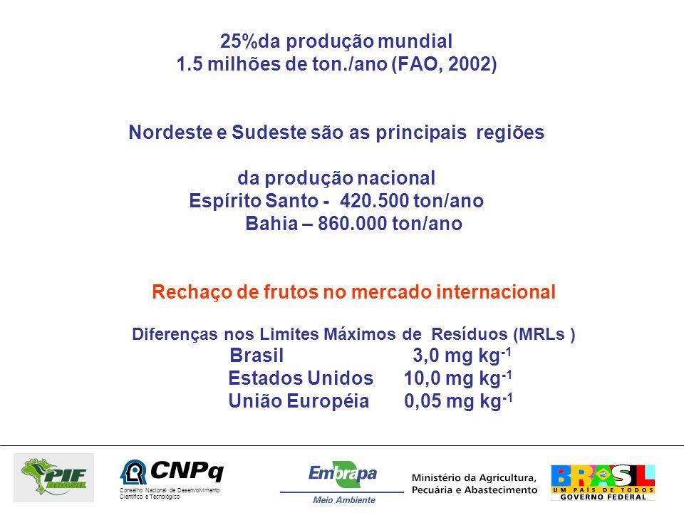 1.5 milhões de ton./ano (FAO, 2002)
