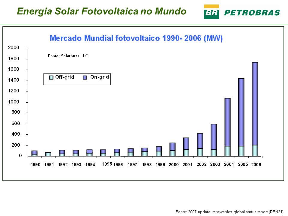 Energia Solar Fotovoltaica no Mundo