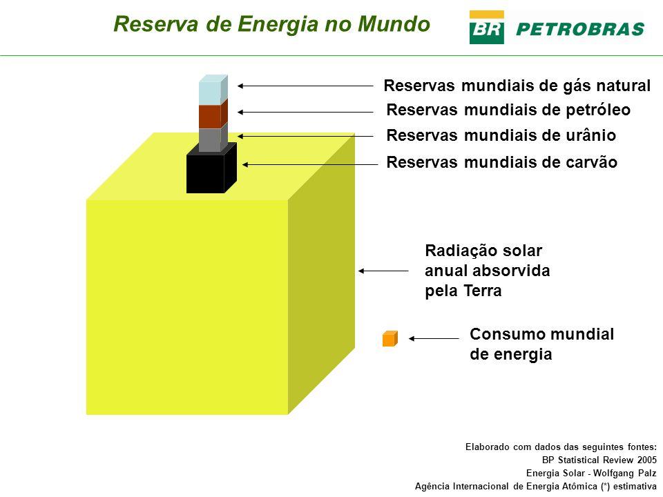 Reserva de Energia no Mundo