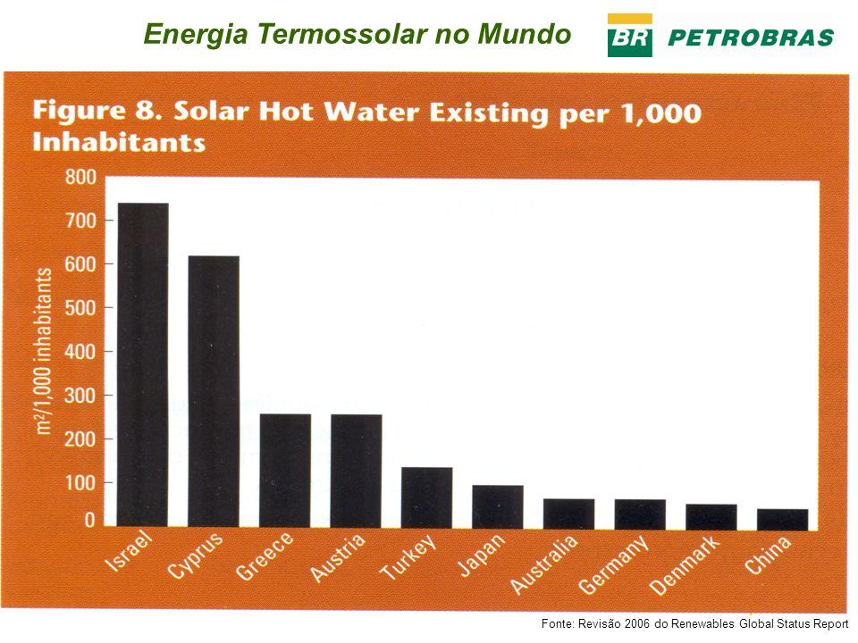 Energia Termossolar no Mundo