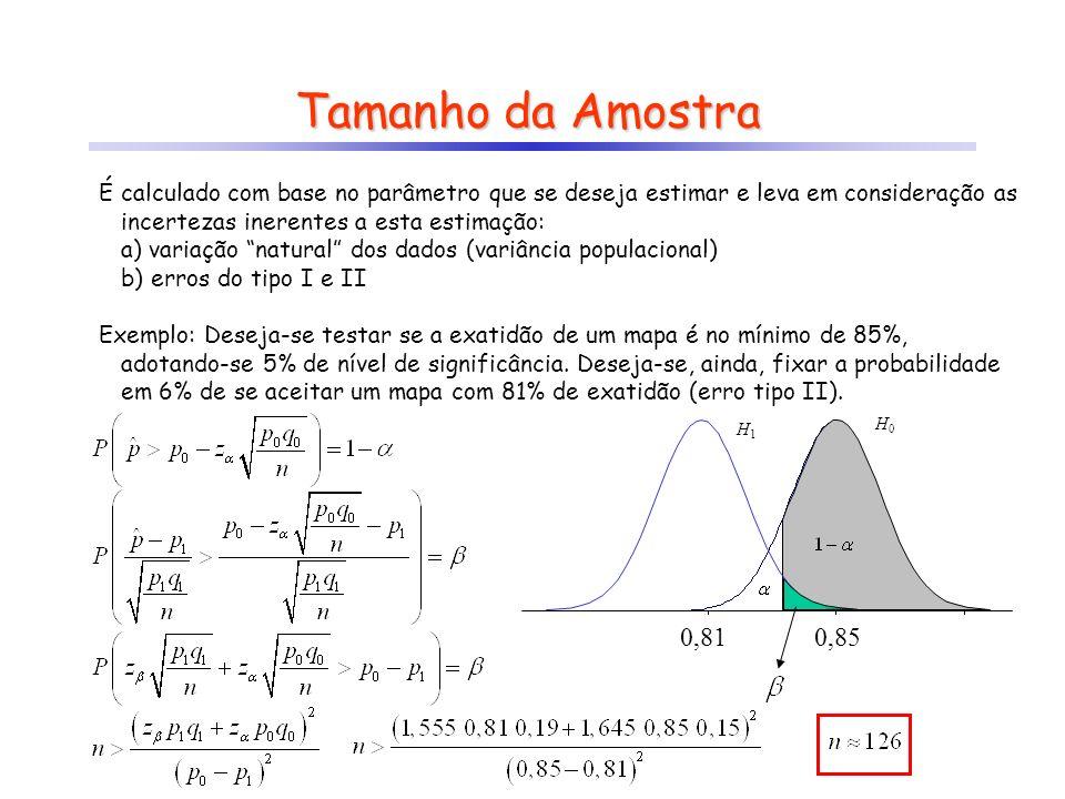 Tamanho da Amostra É calculado com base no parâmetro que se deseja estimar e leva em consideração as incertezas inerentes a esta estimação: