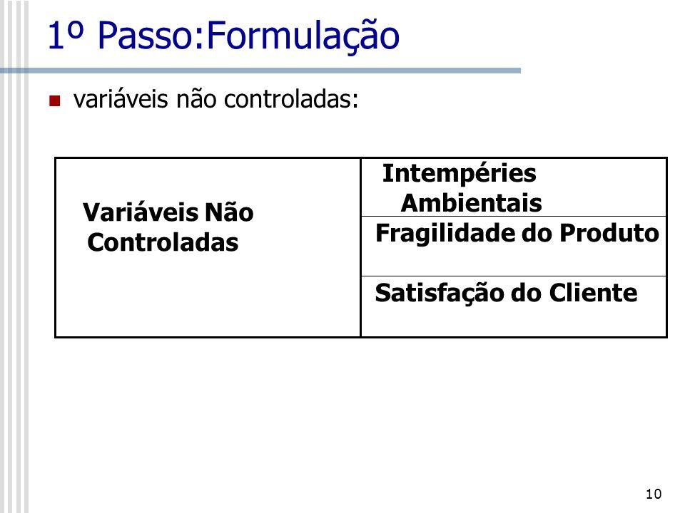 1º Passo:Formulação variáveis não controladas: Intempéries Ambientais