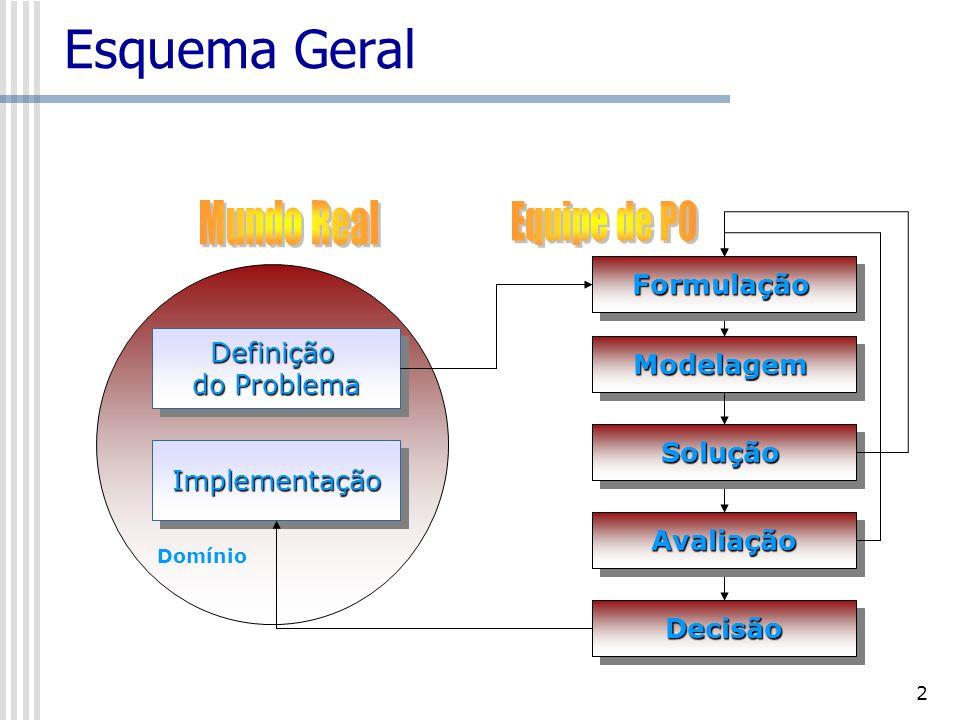 Esquema Geral Mundo Real Equipe de PO Formulação Definição Modelagem