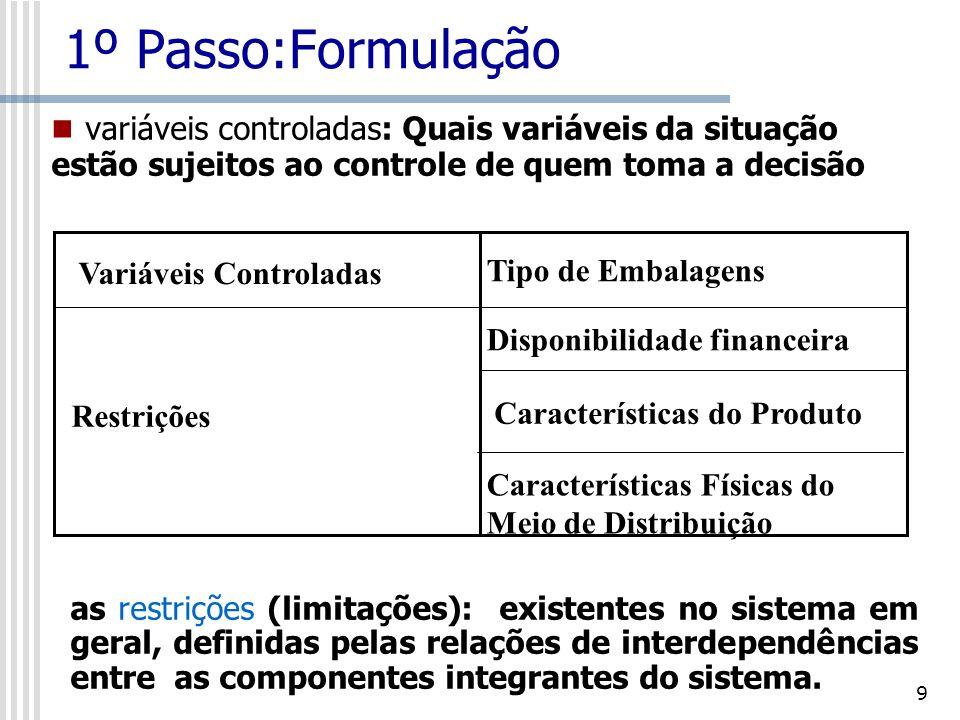 1º Passo:Formulação variáveis controladas: Quais variáveis da situação estão sujeitos ao controle de quem toma a decisão.