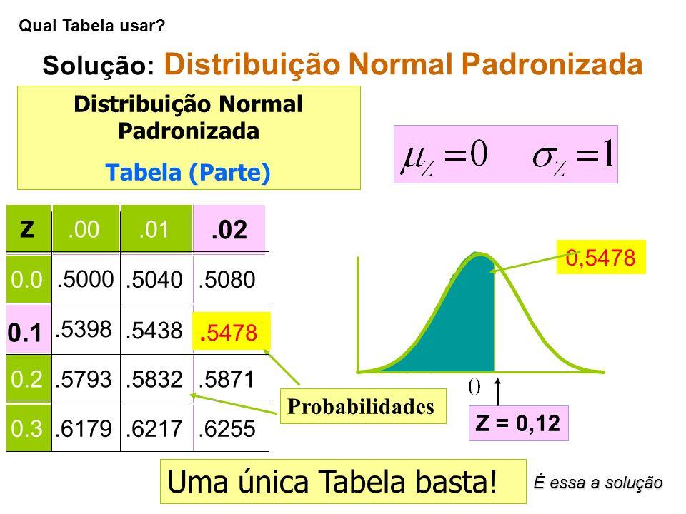 Solução: Distribuição Normal Padronizada