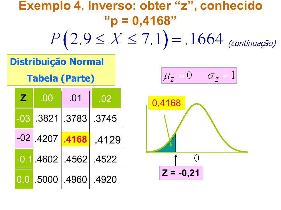 Exemplo 4. Inverso: obter z , conhecido p = 0,4168