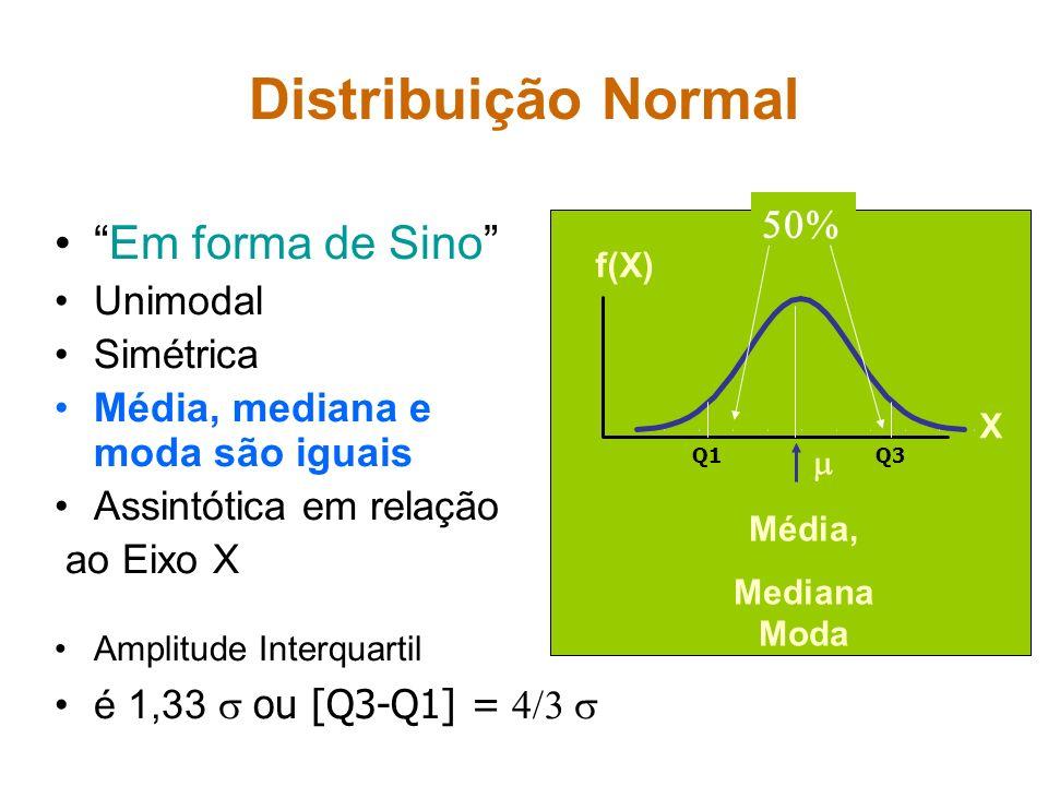 Distribuição Normal Em forma de Sino 50% Unimodal Simétrica