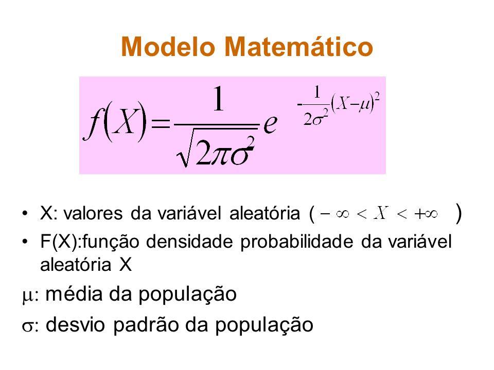 Modelo Matemático : média da população : desvio padrão da população
