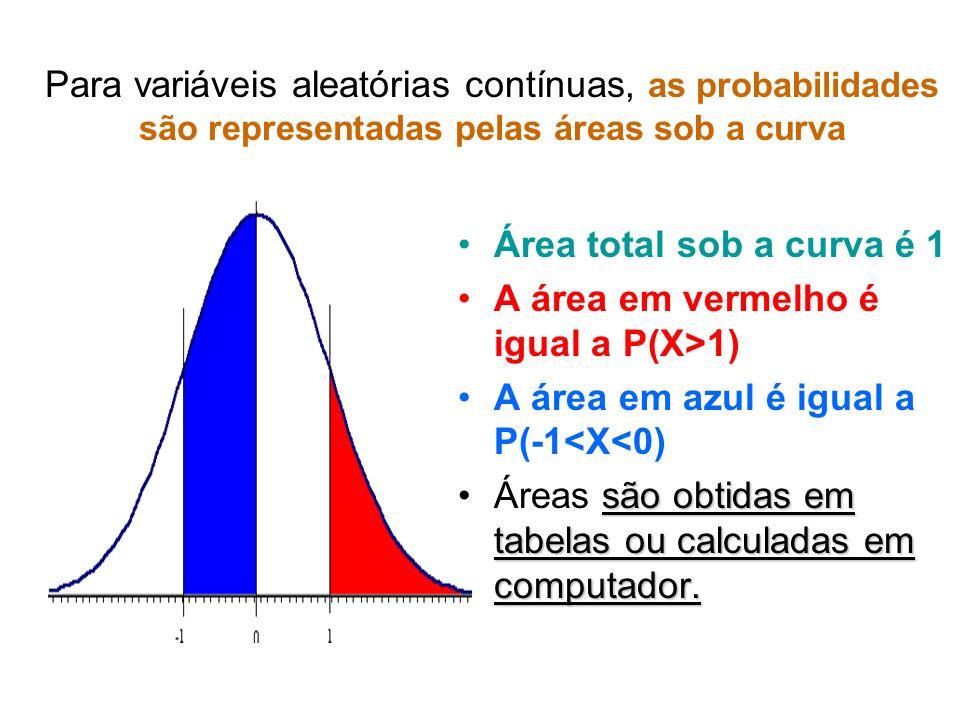 Para variáveis aleatórias contínuas, as probabilidades são representadas pelas áreas sob a curva