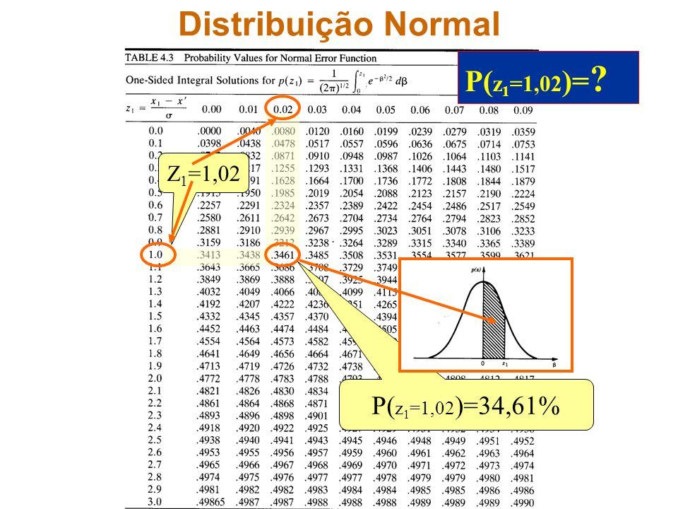 Distribuição Normal P(z1=1,02)= Z1=1,02 P(z1=1,02)=34,61%