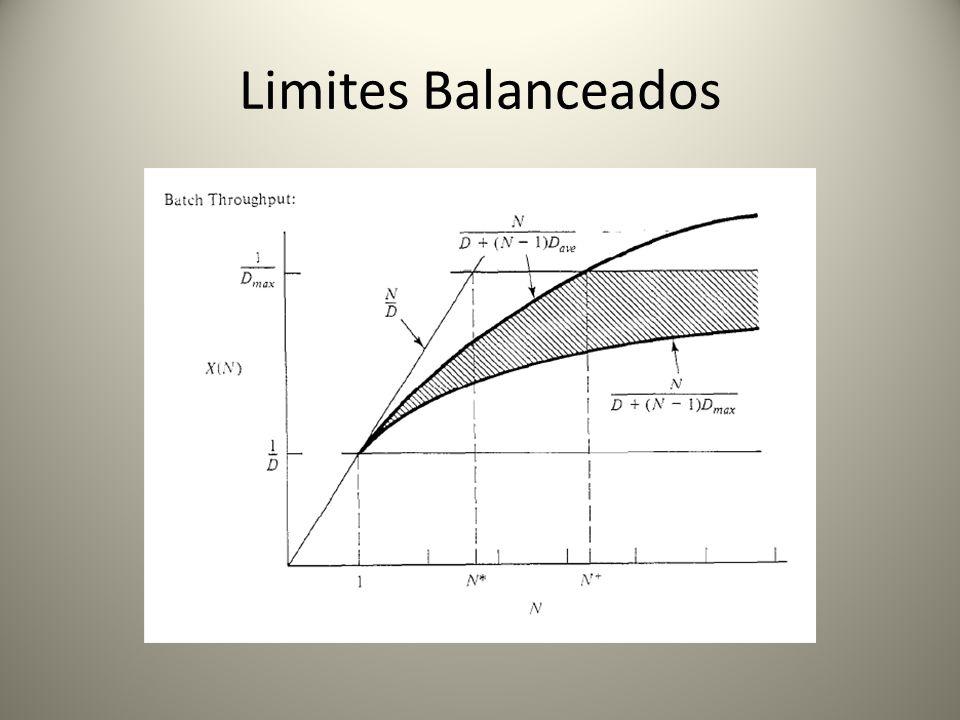 Limites Balanceados