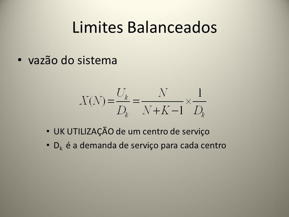 Limites Balanceados vazão do sistema