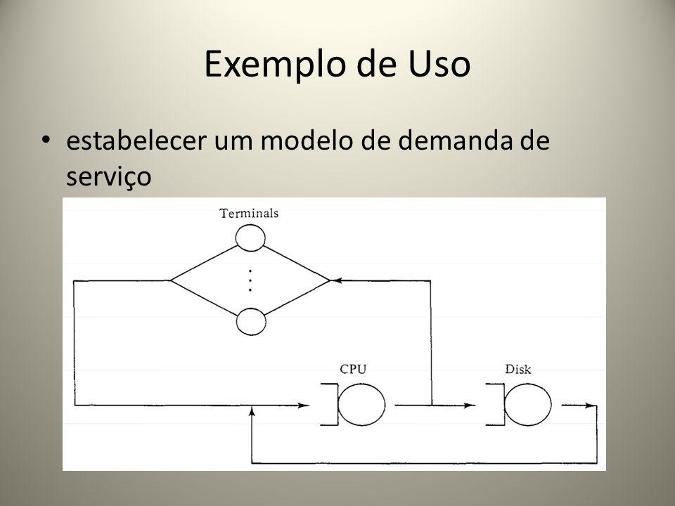 Exemplo de Uso estabelecer um modelo de demanda de serviço