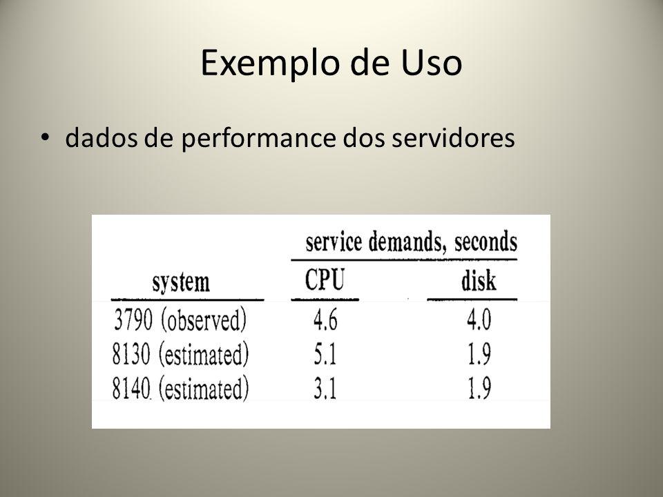 Exemplo de Uso dados de performance dos servidores