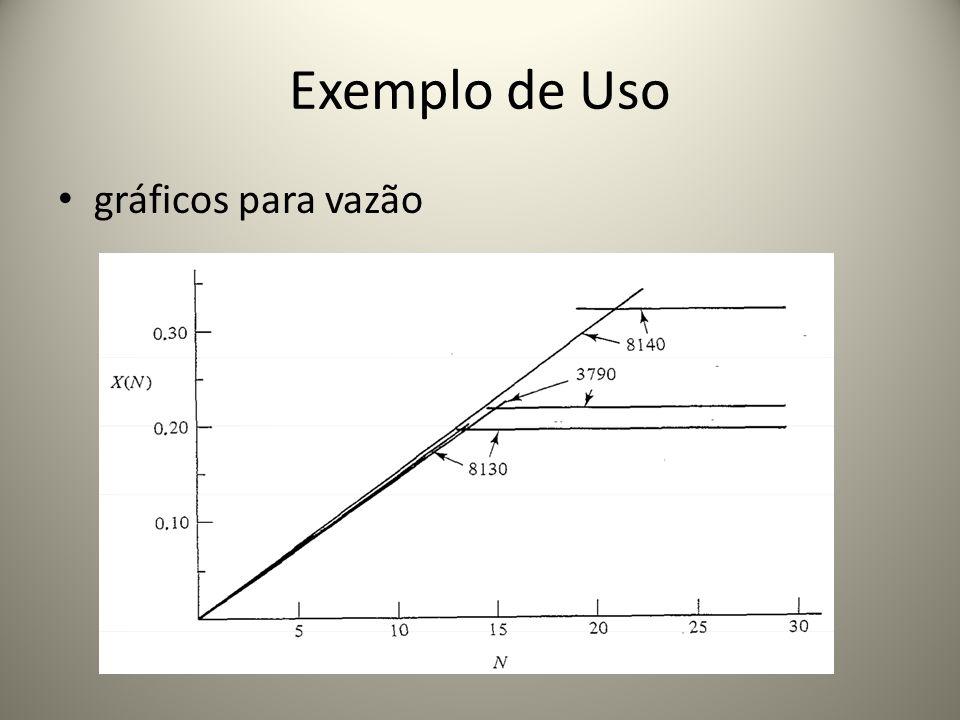 Exemplo de Uso gráficos para vazão