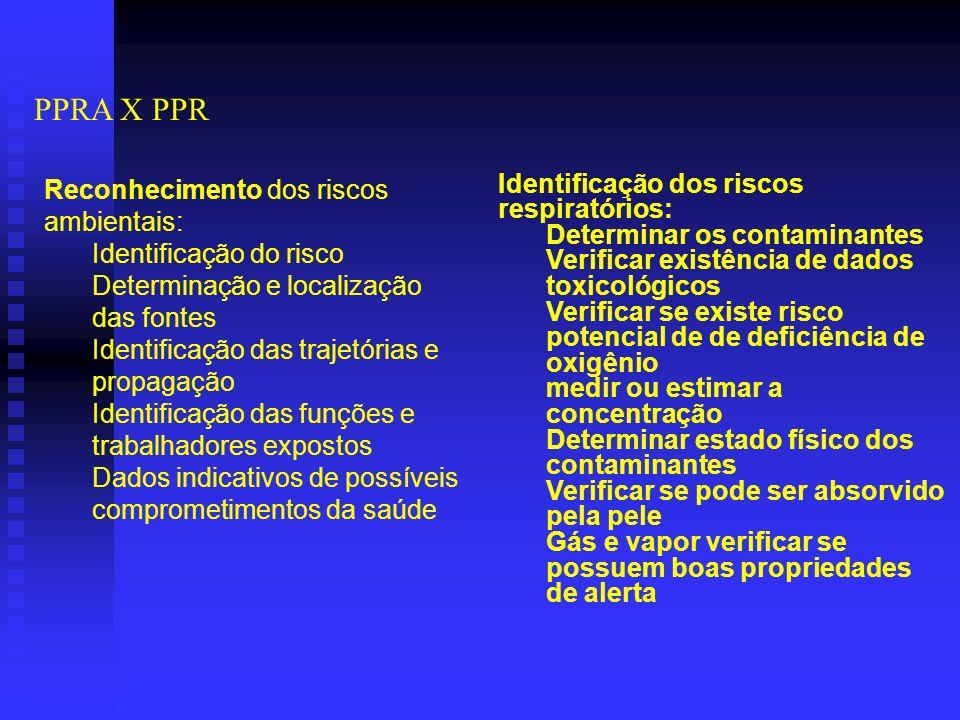 PPRA X PPR Reconhecimento dos riscos ambientais: