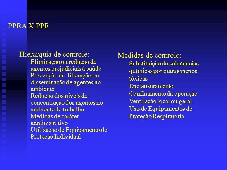 Hierarquia de controle: Medidas de controle: