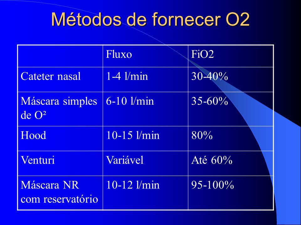 Métodos de fornecer O2 Fluxo FiO2 Cateter nasal 1-4 l/min 30-40%