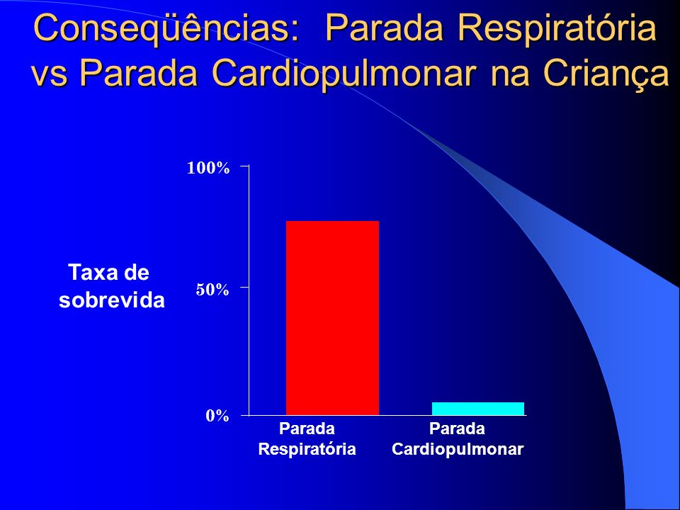 Conseqüências: Parada Respiratória vs Parada Cardiopulmonar na Criança