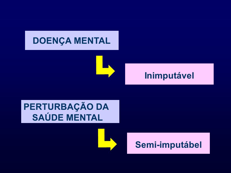 DOENÇA MENTAL Inimputável PERTURBAÇÃO DA SAÚDE MENTAL Semi-imputábel