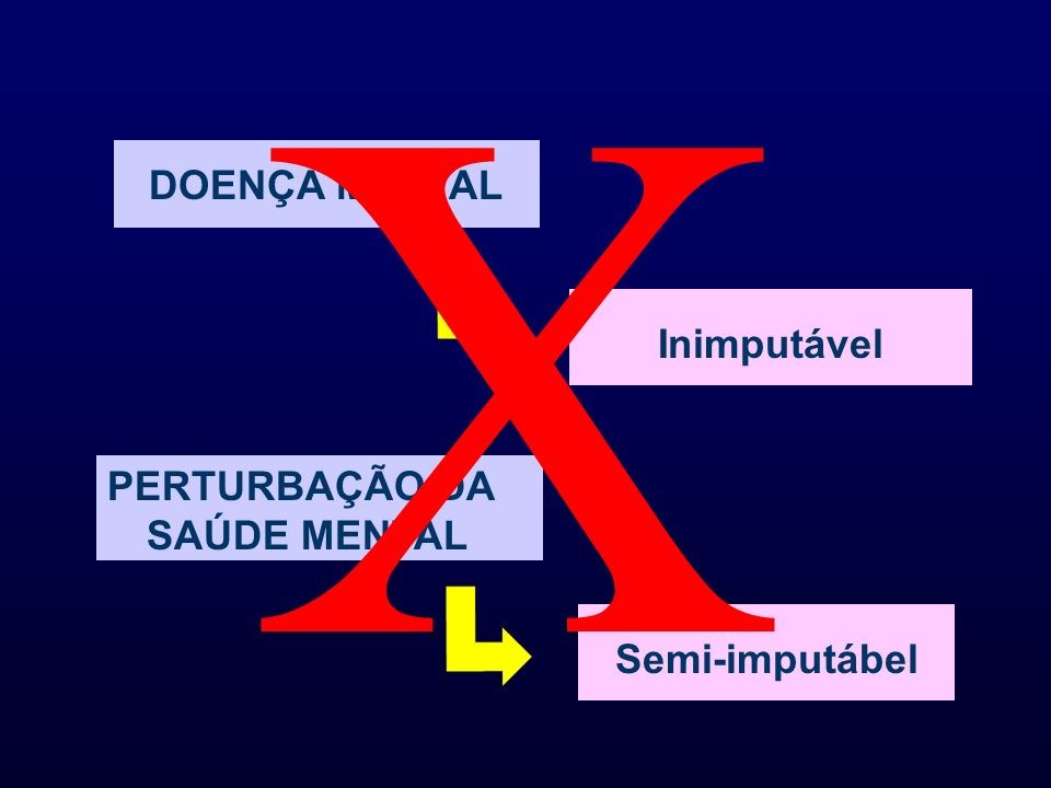 X DOENÇA MENTAL Inimputável PERTURBAÇÃO DA SAÚDE MENTAL Semi-imputábel
