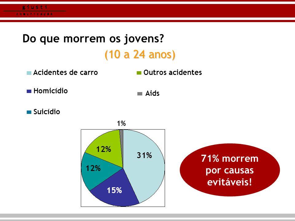 71% morrem por causas evitáveis!