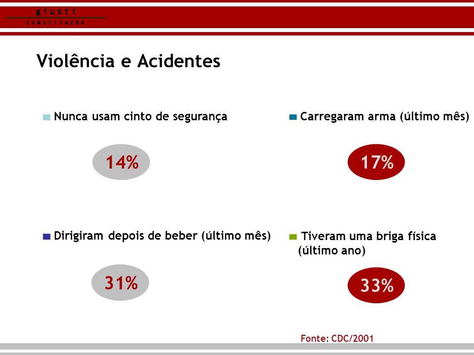 Violência e Acidentes 14% 17% 31% 33% 31%