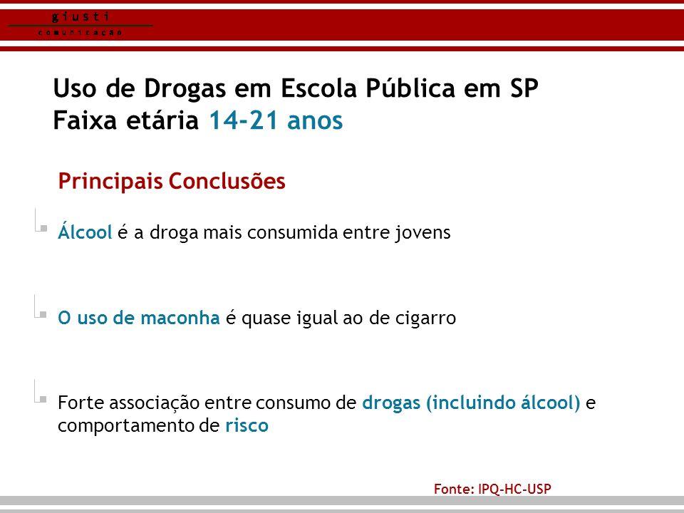 Uso de Drogas em Escola Pública em SP Faixa etária 14-21 anos