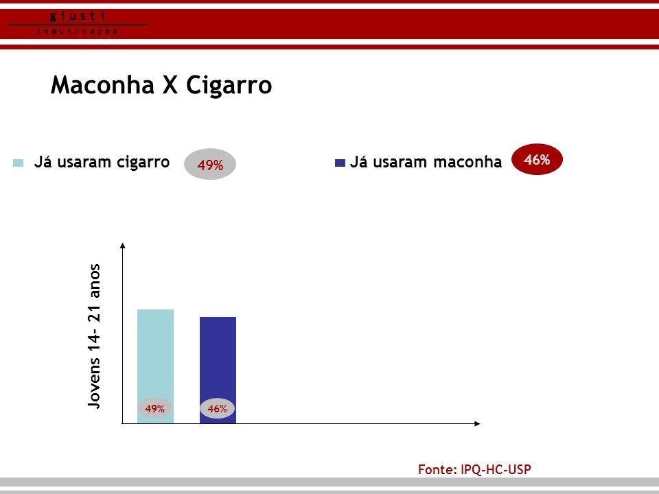 Maconha X Cigarro Já usaram cigarro Já usaram maconha