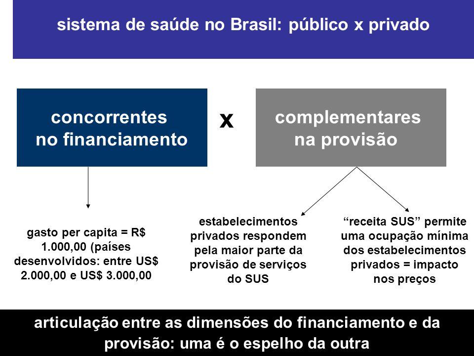 sistema de saúde no Brasil: público x privado