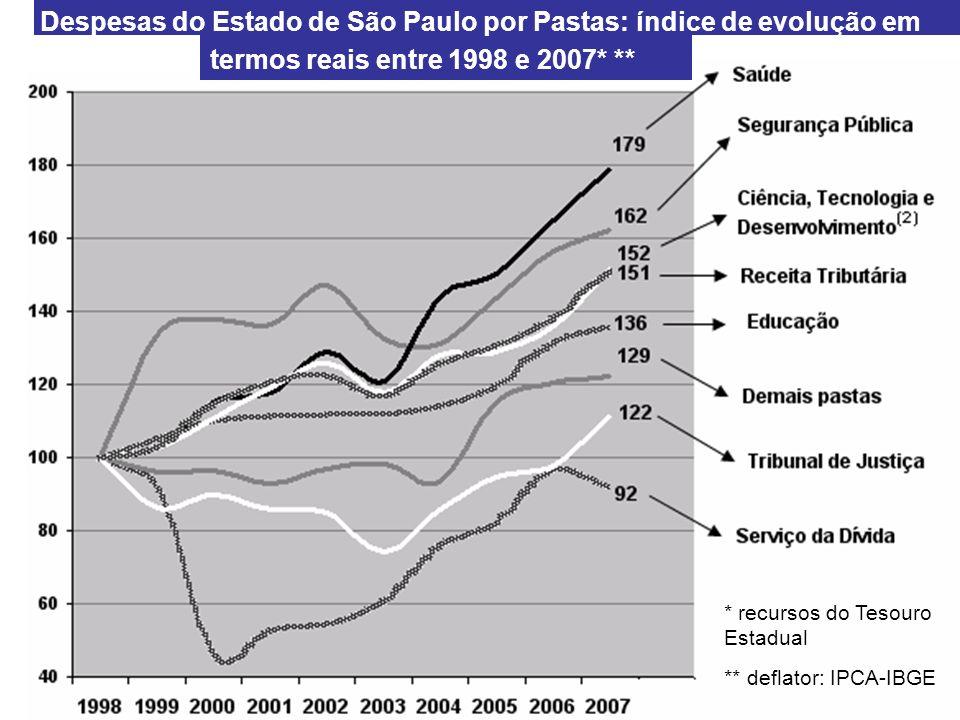 termos reais entre 1998 e 2007* **