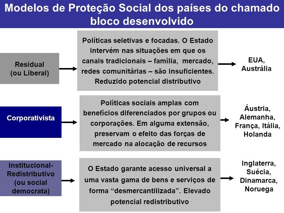 Modelos de Proteção Social dos países do chamado bloco desenvolvido