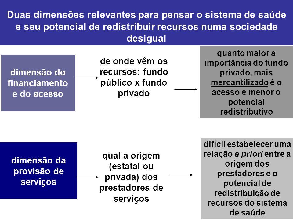Duas dimensões relevantes para pensar o sistema de saúde e seu potencial de redistribuir recursos numa sociedade desigual