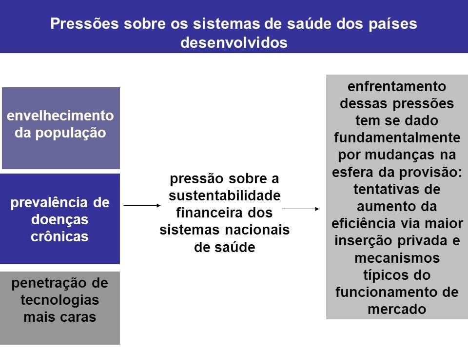 Pressões sobre os sistemas de saúde dos países desenvolvidos
