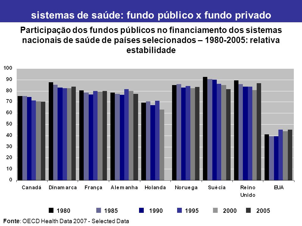 sistemas de saúde: fundo público x fundo privado