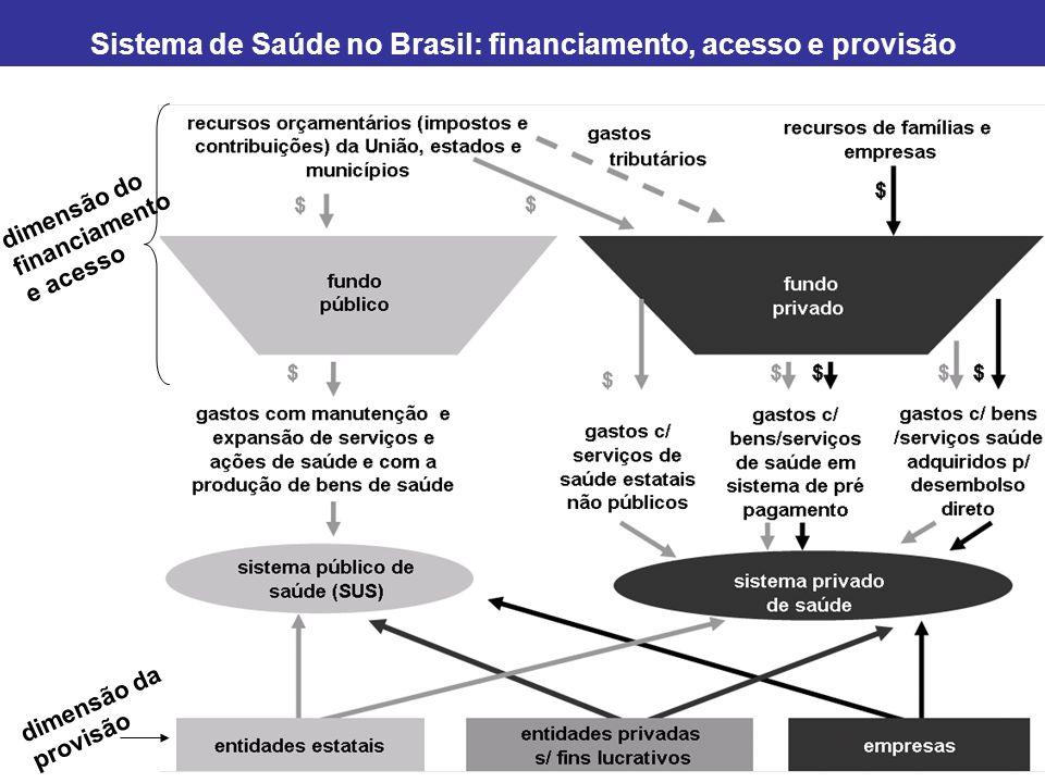 Sistema de Saúde no Brasil: financiamento, acesso e provisão