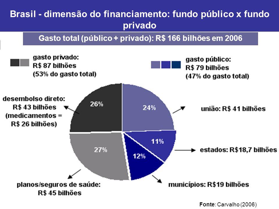 Brasil - dimensão do financiamento: fundo público x fundo privado