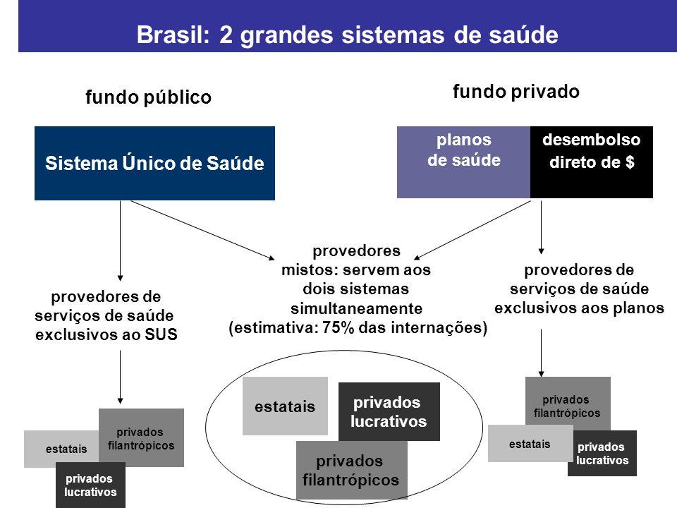 Brasil: 2 grandes sistemas de saúde (estimativa: 75% das internações)