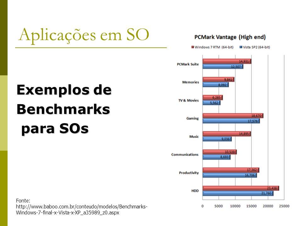 Aplicações em SO Exemplos de Benchmarks para SOs