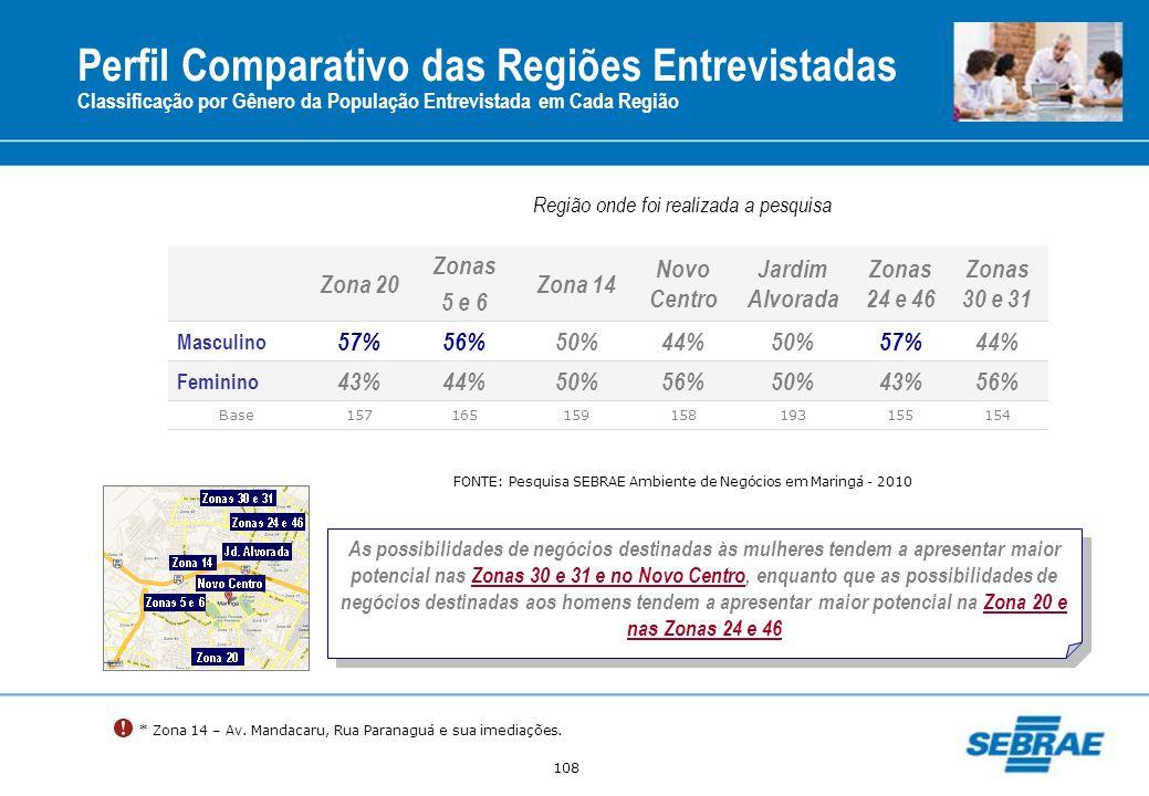 Perfil Comparativo das Regiões Entrevistadas
