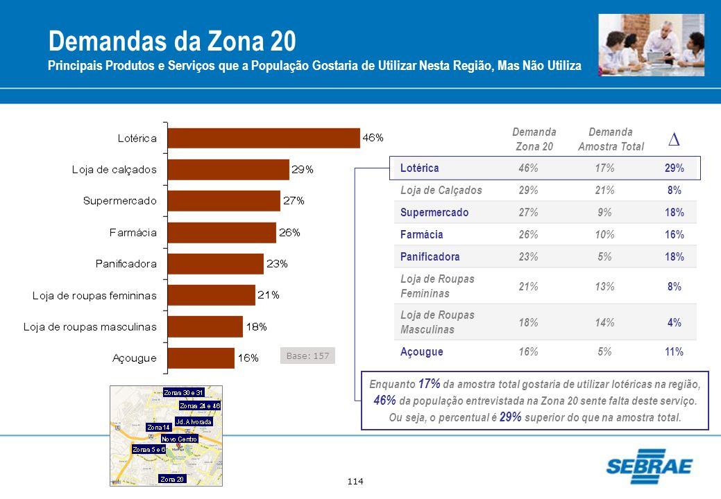 Demandas da Zona 20Principais Produtos e Serviços que a População Gostaria de Utilizar Nesta Região, Mas Não Utiliza.