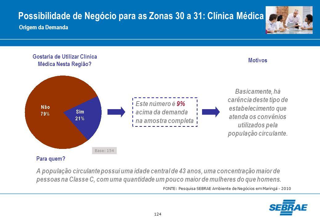 Possibilidade de Negócio para as Zonas 30 a 31: Clínica Médica