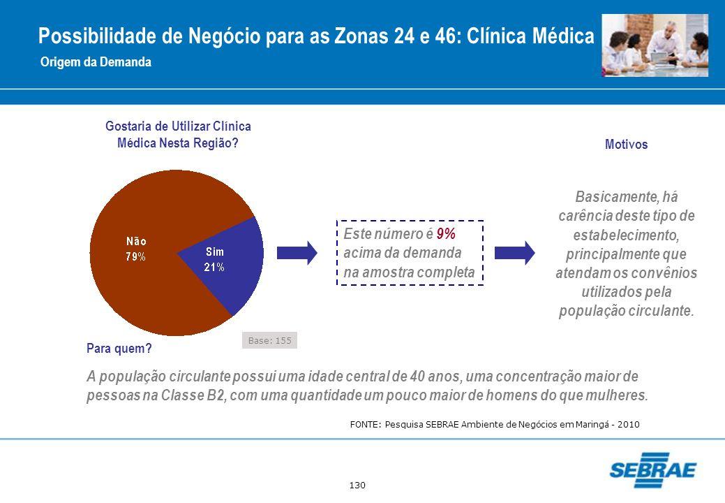 Possibilidade de Negócio para as Zonas 24 e 46: Clínica Médica