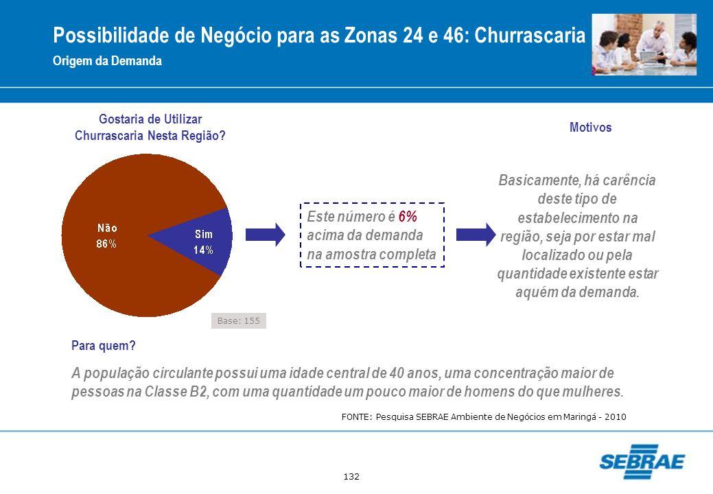 Possibilidade de Negócio para as Zonas 24 e 46: Churrascaria