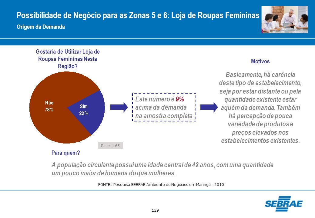 Possibilidade de Negócio para as Zonas 5 e 6: Loja de Roupas Femininas