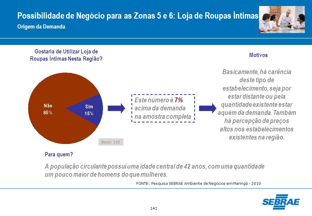 Possibilidade de Negócio para as Zonas 5 e 6: Loja de Roupas Íntimas